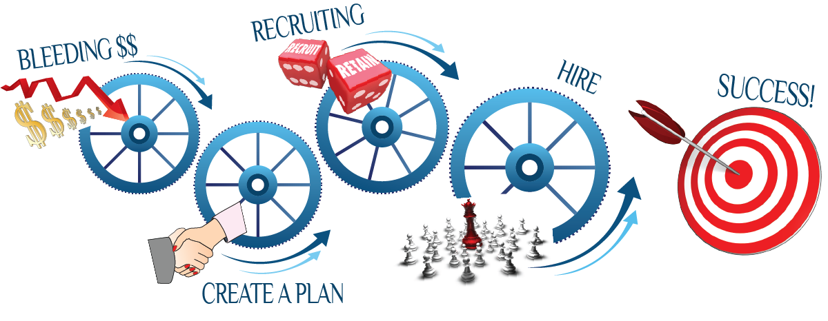 The Southern Oregon Staffing Process: Create a Plan, Recruit, Hire.